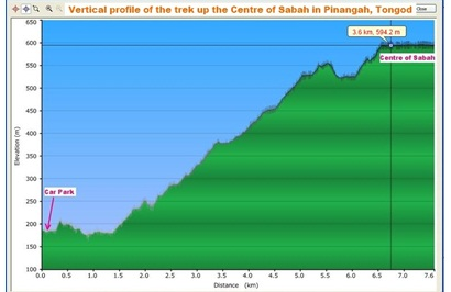 trail map to Center of Sabah