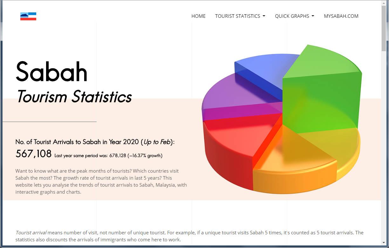 Sabah tourist statistics website