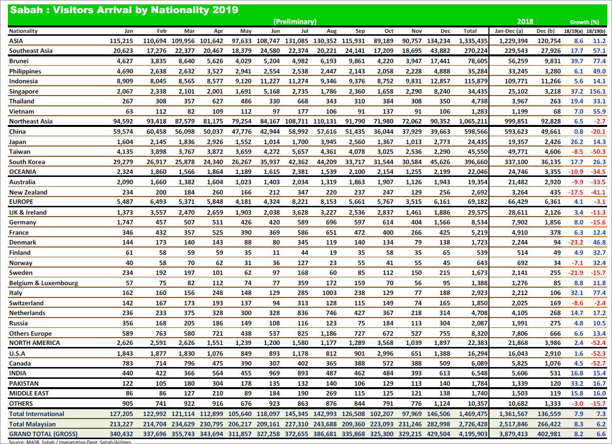 Tourist statistics from Sabah Tourism website