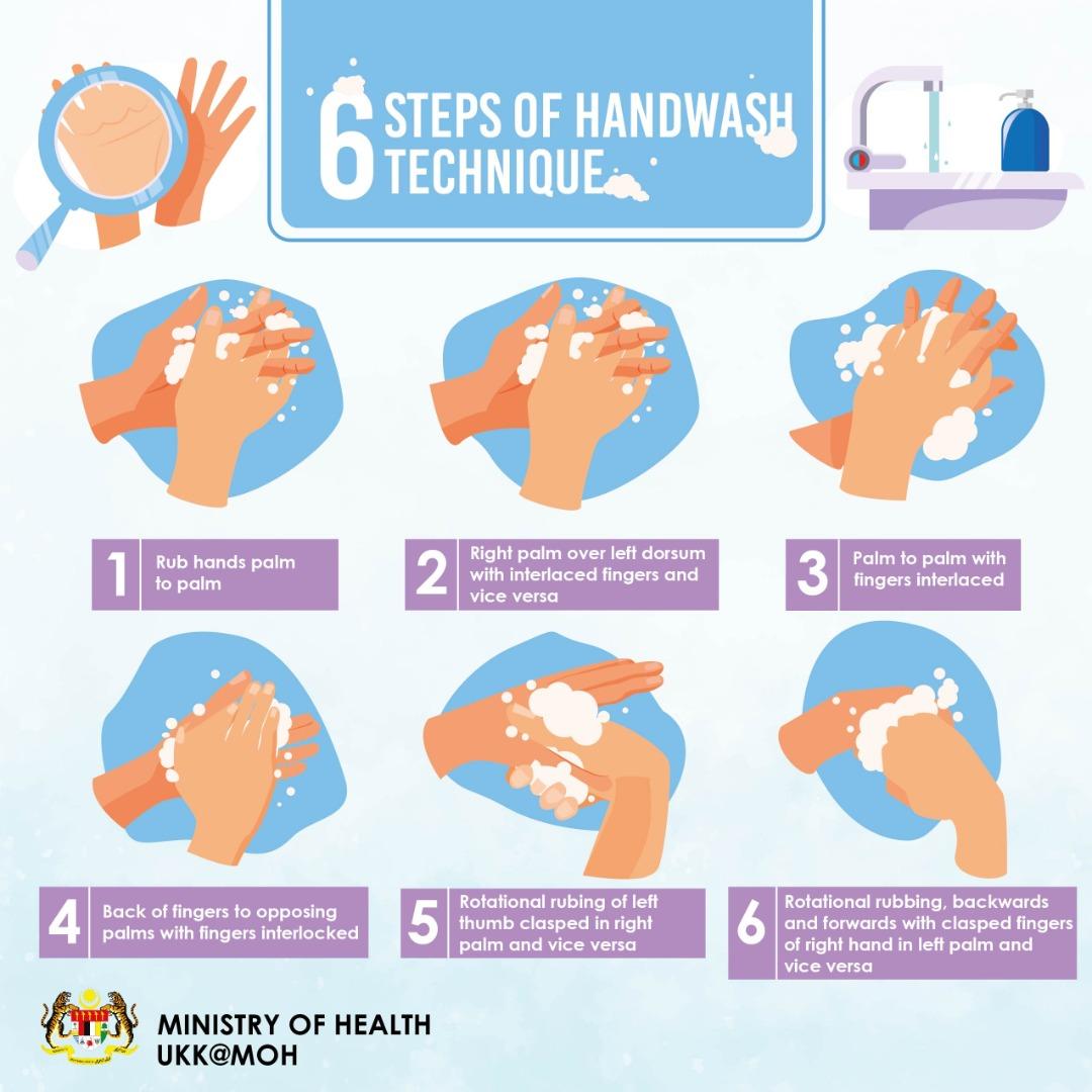 6 Steps of Handwashing
